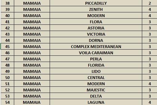 54 de hoteluri care acceptă vouchere de vacanță în Litoralul pentru toți (1)