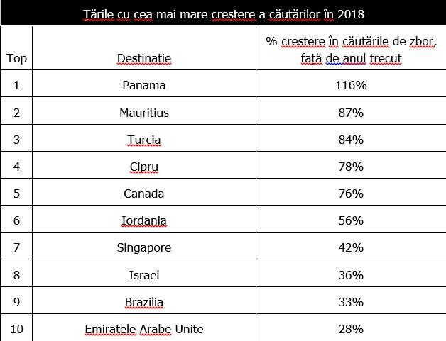 Cele mai populare destinații pentru români și cât ne costă să ajungem acolo