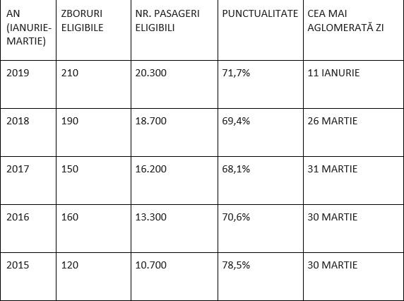 Tot mai multe zboruri anulate sau întârziate în 2019, în România